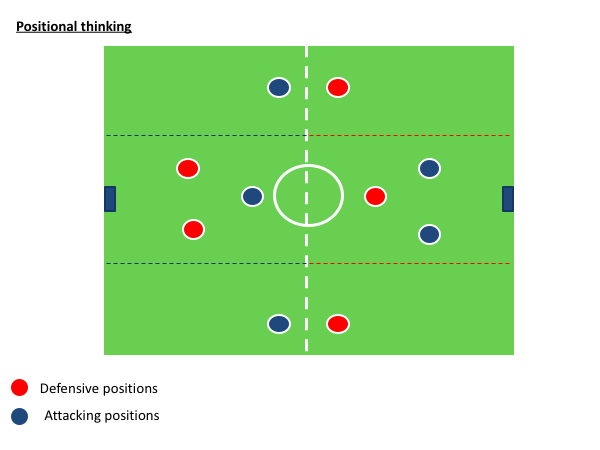 Positional Thinking Drill
